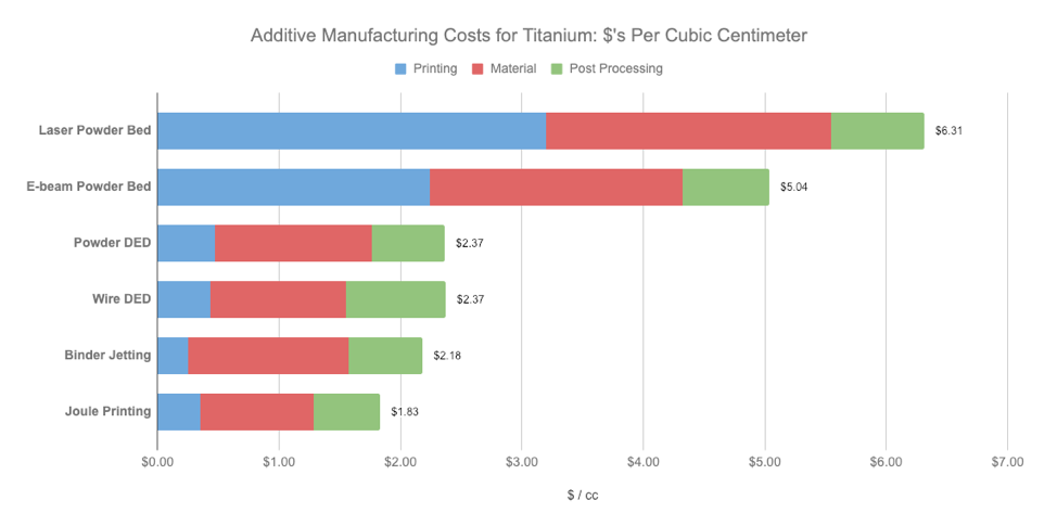Economics of Metal Additive Manufacturing